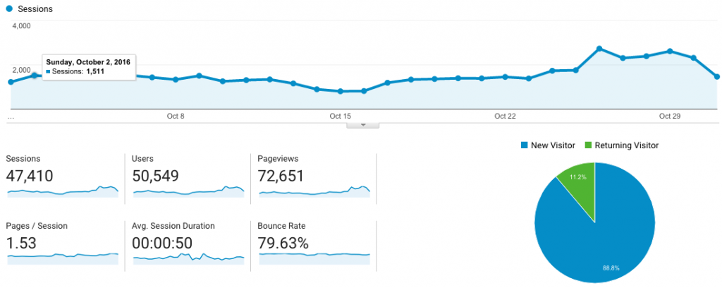 Blog Page views In October